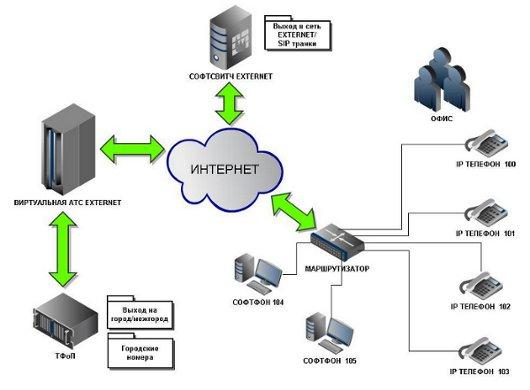 """Функциональная схема услуги  """"Виртуальная АТС """" ."""
