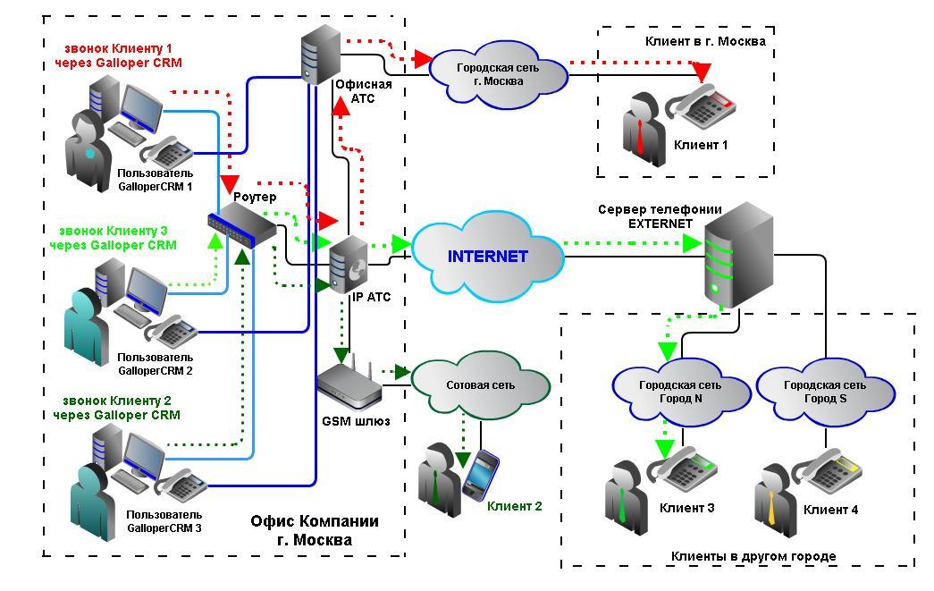 линии напрямую к IP АТС,