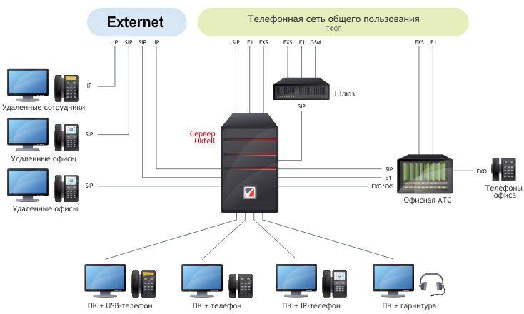 Телефонно-компьютерная инфраструктура на базе Oktell.